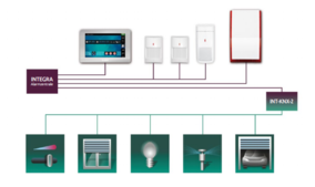 Home Automation KNX Satel Security Alarm Security Supply Chain