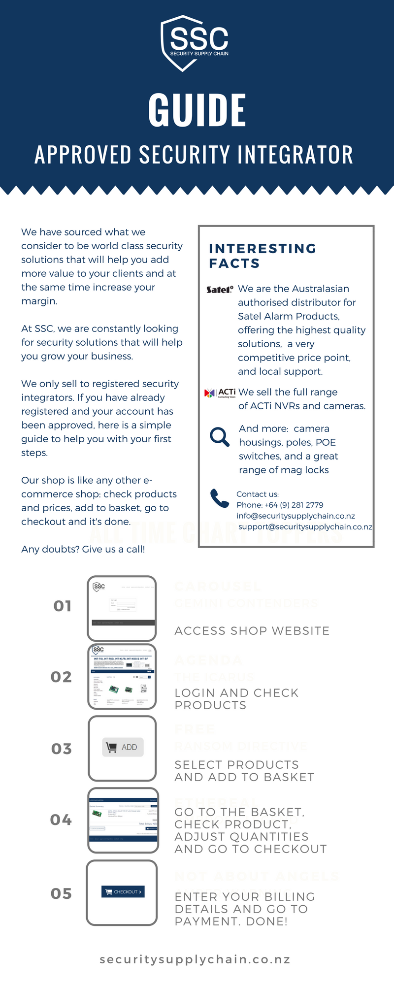 Security Supply Chain Guide To Shop SSC
